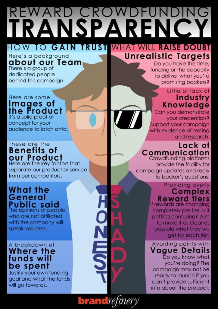 Reward Crowdfund Transparency Infographic - Honest & Shady