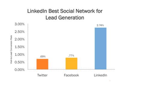 Linkedin Lead Generation, Lead Generation