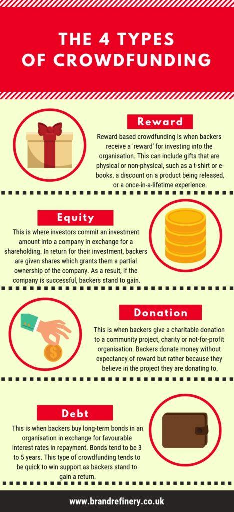 types of crowdfunding, Types of Crowdfunding: An Infographic