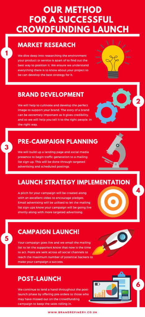 Crowdfunding Launch, Infographic- Successful Crowdfunding Launch Method